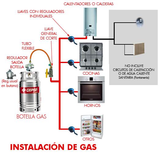 La gesti n informaci n importante para usuarios de for Calefaccion electrica o gas natural